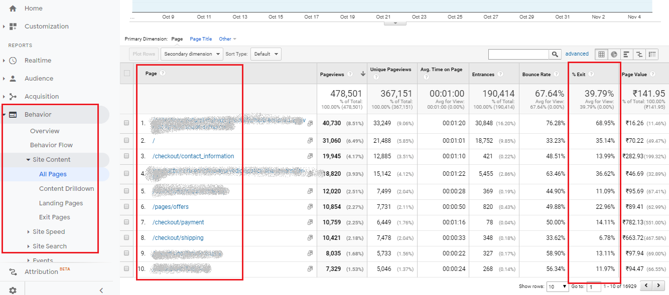 exit rate in google analytics