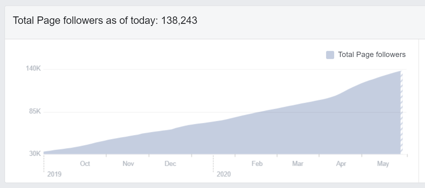 facebook page follower growth