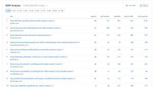 semrush serp results screenshot for a keyword