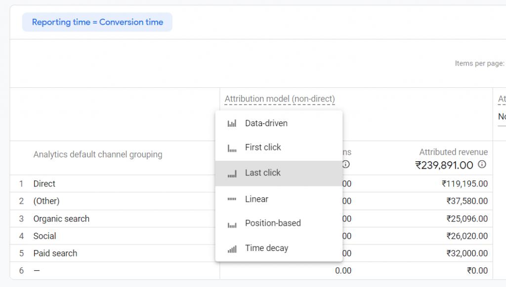 google analytics attribution models