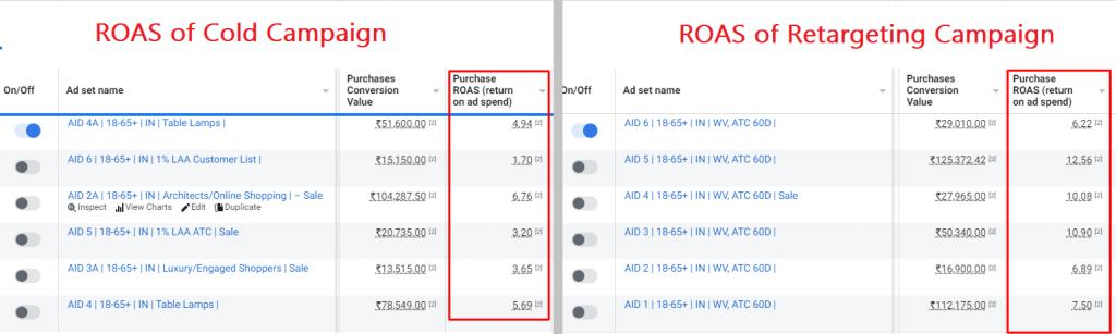 roas comparison - cold vs retargeting - dtc marketing strategy